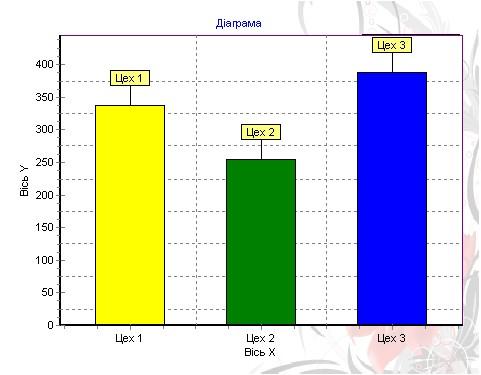 Гистограмма, компонент Chart