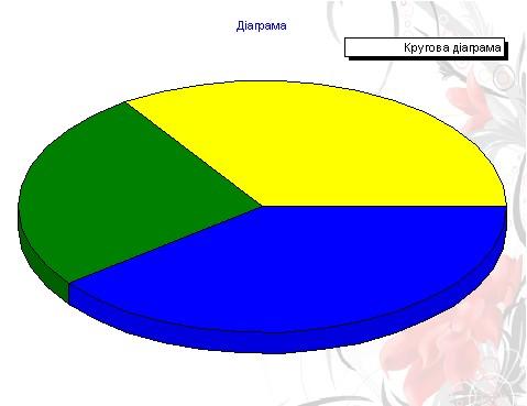 Круговая диаграмма, компонент Chart
