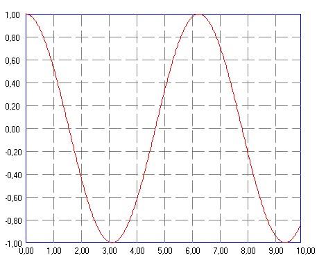 Построенный график функции a*cos(X)+k