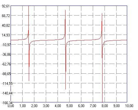 Построенный график функции a*sin(X)+k