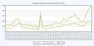 Статистика посещения блога за год